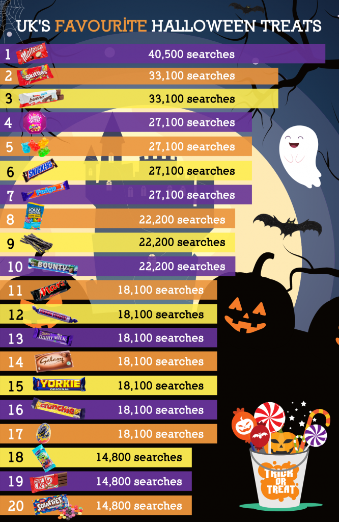uk's favourite sweets infographic